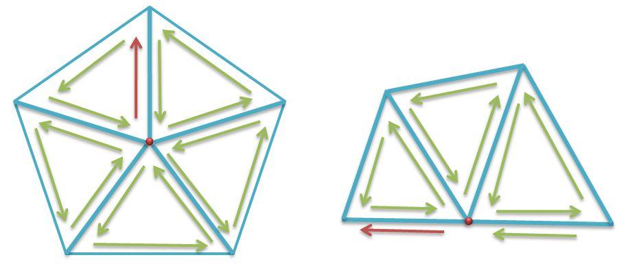 hafl edge structure