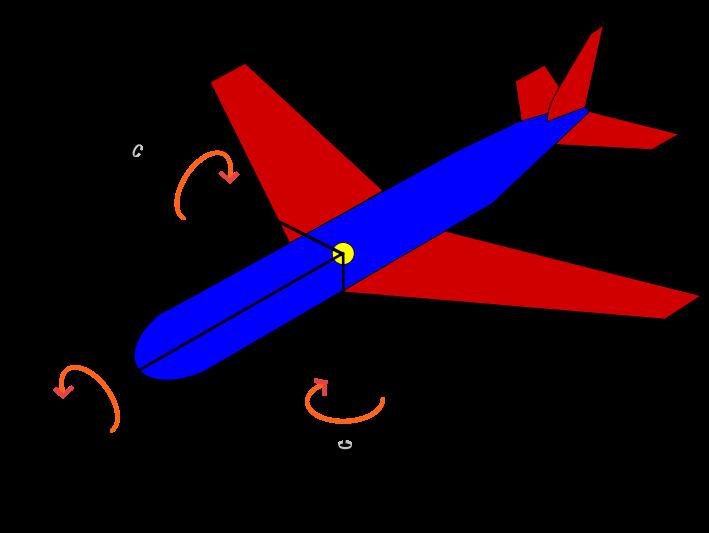 eular angle